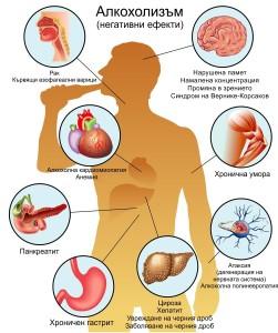 Болести предизвикани от алкохолизъм